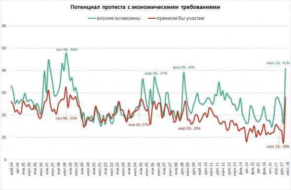 Благодаря усилиям Кудрина и Медведева протестные настроения достигли максимума со времен дефолта 1998 года - за все путинское время